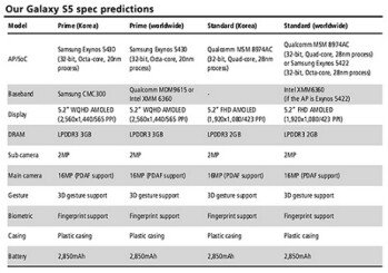The Samsung Galaxy S5 specs according to KGI's Kuo