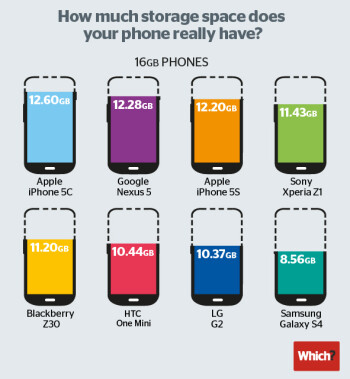 Comparison shows how much internal storage you actually get with popular smartphones