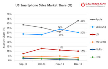 Apple recaptured the U.S. smartphone market share lead in December