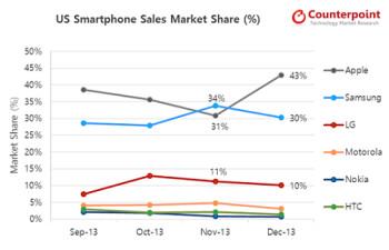 Apple recaptured the U.S. smartphone market share lead in December