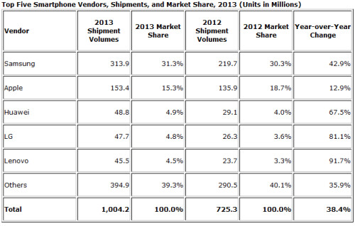 IDC reports over 1 billion smartphones shipped in 2013