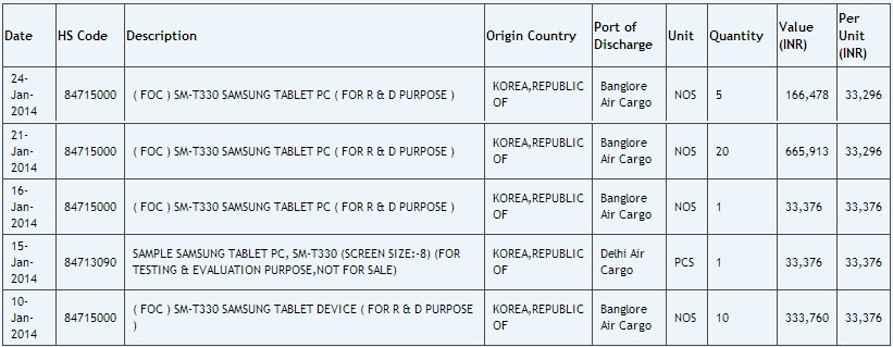 New 8-inch Samsung SM-T330 tablet discovered - is it a Galaxy Tab 4?