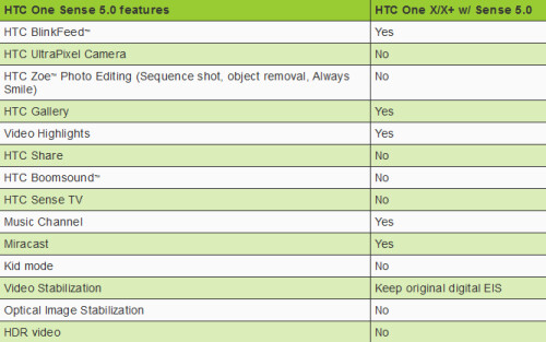 Chart of features coming with Sense 5 update to AT&T's HTC One X
