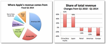 Apple's changing economy: as sales in America and Europe plateau, Asia saves the day