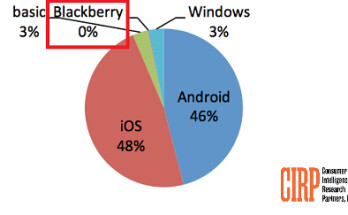 CIRP's latest data indicates that BlackBerry had no share of the U.S. handset market in Q4