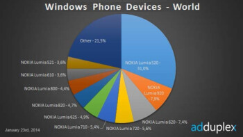 Windows Phone's latest stats show low-end devices dominate Microsoft's platform