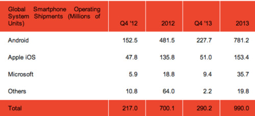 The number of smartphone units shipped by OS