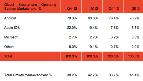 Smartphone Market share by OS