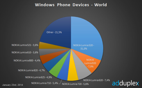 Latest Windows Phone data from AdDuplex