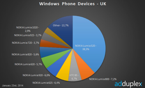 Latest Windows Phone data from AdDuplex