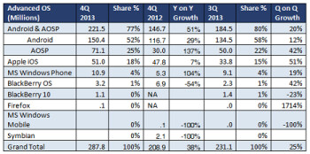 Windows Phone doubled the number of units it shipped year over year in Q4