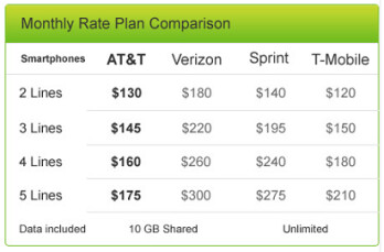 AT&T cuts the price of its Mobile Share plan covering 10GB of data