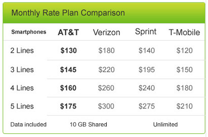 AT&T cuts the price of its Mobile Share plan covering 10GB of data - AT&T makes sharing 10GB of data a month less expensive