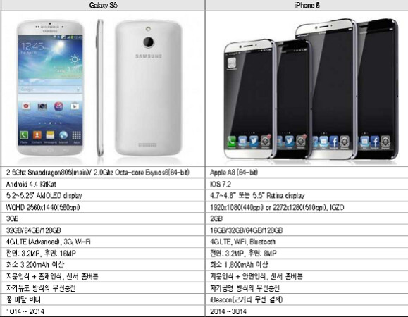 Korean securities firm sends clients a note containing leaked specs for both the Apple iPhone 6 and Samsung Galaxy S5 - Korean securities firm sends note to clients with Apple iPhone 6, Samsung Galaxy S5 specs