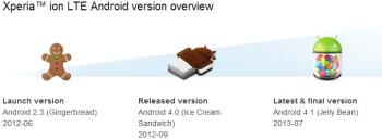 Sony Xperia SL, acro S, Ion and others will no longer get software updates