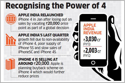The Apple iPhone 4 is back in production as a model for developing markets - Production of Apple iPhone 4 resumes for sales to emerging markets