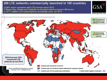 LTE networks now operational in 100 countries