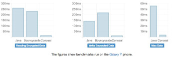 Using open-source benchmarks, Conceal can read/write encrypted data significantly faster than other security packages