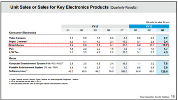 Sony ships 10.7 million smartphones in Q3 2013, lowers full-year forecasts