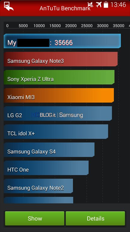 Alleged Galaxy S5 benchmark leaks on AnTuTu