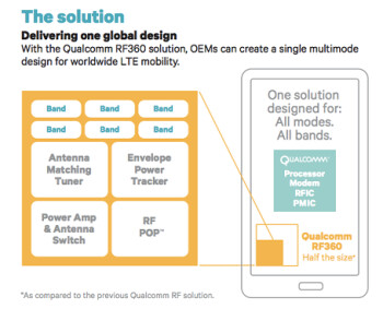 Qualcomm's RF360 RF component provides more power in less space