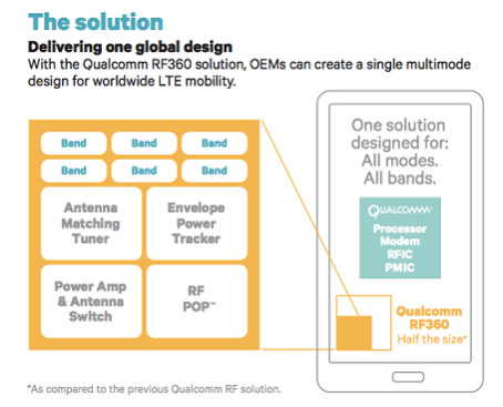 Qualcomm's RF360 RF component provides more power in less space - 2014 should see a phone powered head-to-toe by Qualcomm