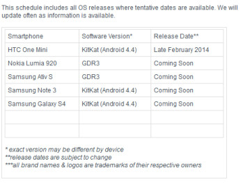 Rogers' web site reveals OS update schedule for a few phones