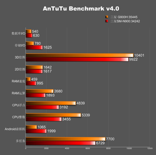 Two purported Galaxy S5 models appear on AnTuTu, with radically different specs