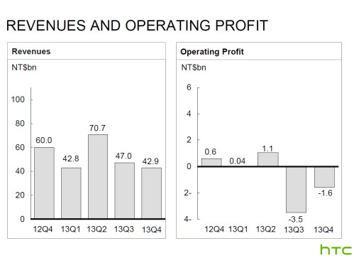 HTC financial results Q4 2013