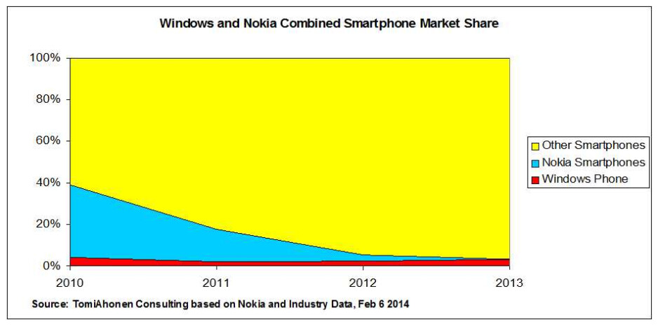 Windows Phone market share (in red) after Nokia quits Symbian - Can Microsoft switch from Windows Phone to Android?