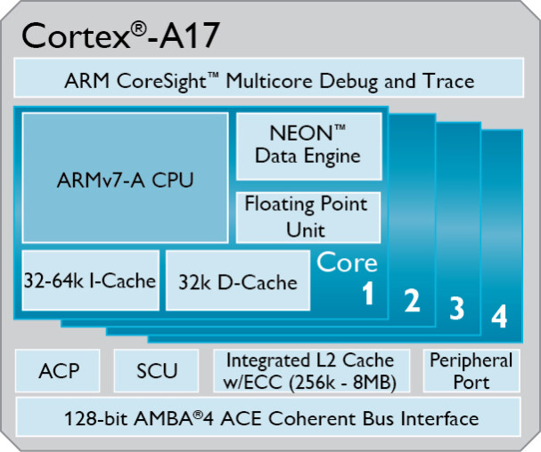 ARM outs midrange Cortex-A17 chipset with 4K resolution support, 60% more power than Cortex-A9