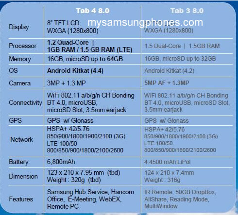 Leaked specs for the Samsung Galaxy Tab 4 8.0