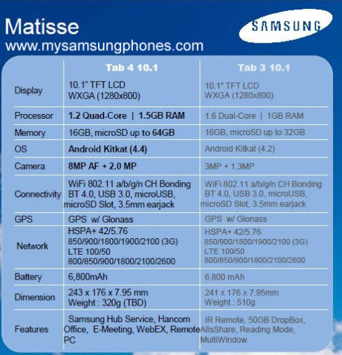 Leaked specs for the Samsung Galaxy Tab 4 10.1