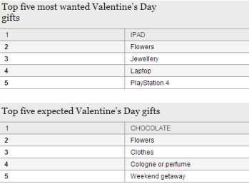 Survey shows that Apple's iPad is the most wanted Valentine's Day gift in the UK