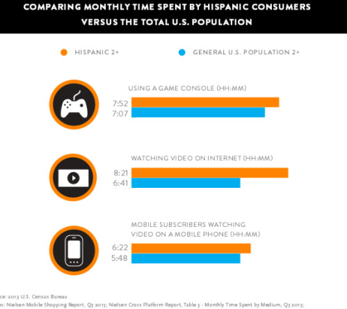 Hispanics use their electronics more than the average U.S. consumer