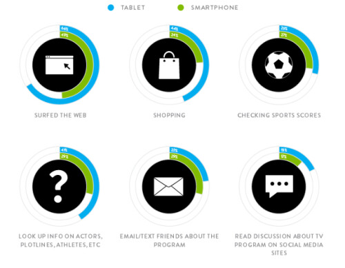 14% of tablet users and 7% of smartphone users are purchasing a product they just saw advertised on television