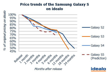 Galaxy S5 price tag would fall 24  by the summer, research firm suggests