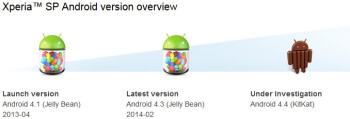 "Sony Xperia SP's Android 4.4 KitKat update now ""under investigation"""