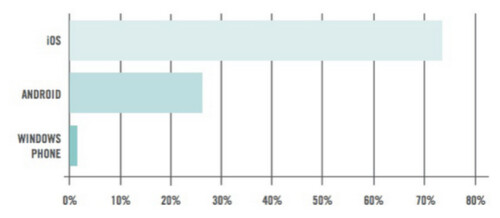 iOS devices represent 73% of the phones and tablets used in the enterprise