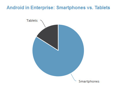Samsung is the top manufacturer of Android devices in the enterprise