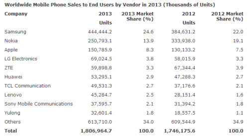 Mobile phone sales in 2013