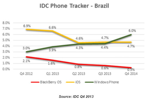 Global Operating System Sales