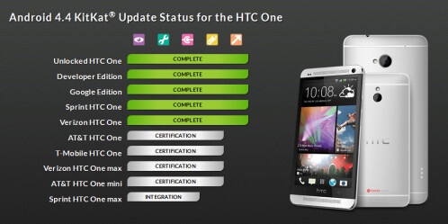 HTC roadmap for Android 4.4+ Sense 5.5