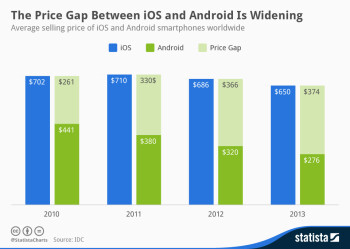 Average Android phone now costs half the iPhone, and the price gap is widening