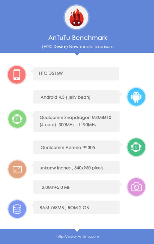 New HTC Desire phones benchmarked