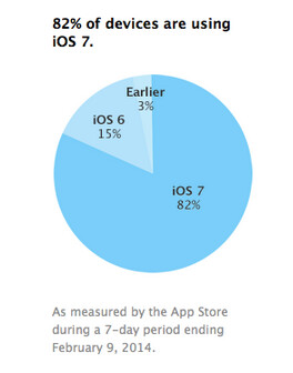 82% of iOS users have upgraded to iOS 7