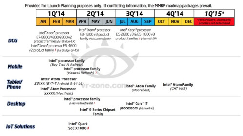 Intel 2014 Roadmap
