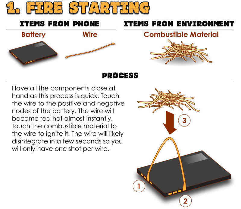 Sforum - Trang thông tin công nghệ mới nhất Starting-a-fire Một chiếc điện thoại hỏng sẽ có ích thế nào khi bạn bị lạc trong rừng?