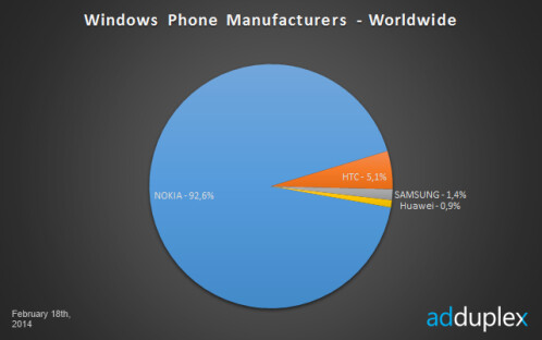 Windows Phone statistics report