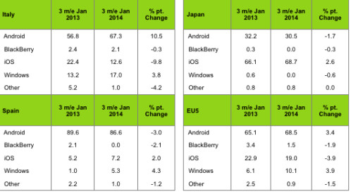 Kantar's latest report on global smartphone OS market share